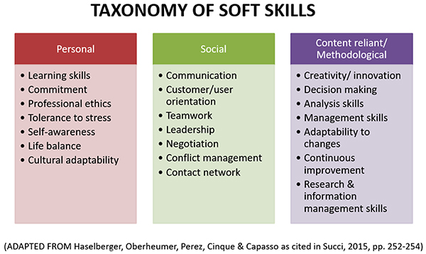 Learning Soft Skills In Childhood Can >> Soft Skills And Early Childhood Education Strange Bedfellows Or An